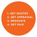 1. get quotes 2. get appraisal 3. renovate 4. get paid